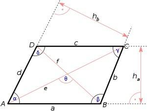 parallelogramm a u f berechnen onlinemathe das mathe forum. Black Bedroom Furniture Sets. Home Design Ideas