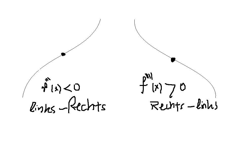 Wendepunkt Berechnen Online : wendepunkt berechnen onlinemathe das mathe forum ~ Themetempest.com Abrechnung