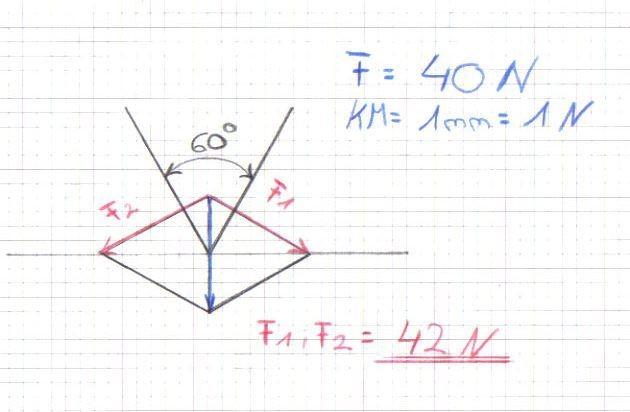 Wie kann man rechnerisch die kr ftezerlegung am keil for Resultierende kraft berechnen