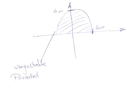funktionsgleichung einer umgekehrten parabel onlinemathe das mathe forum. Black Bedroom Furniture Sets. Home Design Ideas