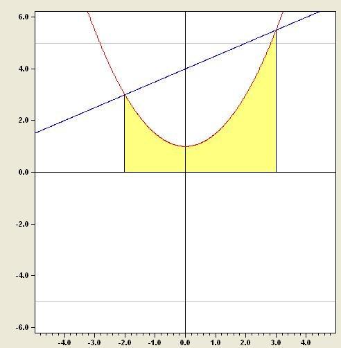 fl che zwischem 2 graphen berechnen integralrech onlinemathe das mathe forum. Black Bedroom Furniture Sets. Home Design Ideas