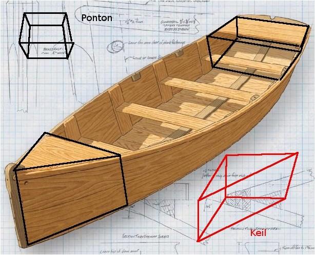 volumenberechnung beim bootsbau onlinemathe das mathe. Black Bedroom Furniture Sets. Home Design Ideas